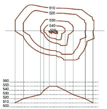 Interpretación de las curvas de nivel de un mapa, según la forma de la montaña. Realizando este procedimiento podemos conocer, desde las curvas de nivel, el perfil de nuestra ruta. La distancia entre las líneas de puntos (donde representaremos los cortes) debe ser idéntica, y proporcional a la escala del mapa, para que el perfil obtenido sea real.