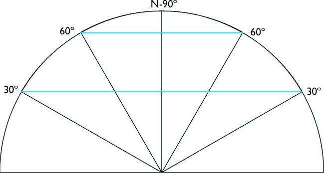 Simulación de método empleado para definir los paralelos. Desde el Ecuador y hasta el polo Norte, se trazan los grados sexagesimales correspondientes (90) y en el punto en que cortan la corteza terrestre se traza una línea paralela al ecuador. Esto genera una serie de lineas concéntricas, de diametro variable, que determinan las latitudes. El mismo sistema se utiliza para el Hemisferio Sur.