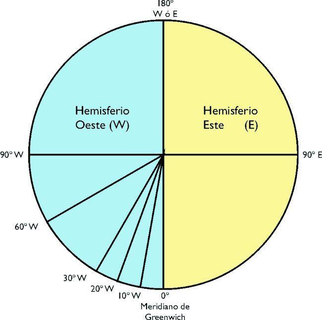 Sistema utilizado para definir los Meridianos. La vista presentada es un corte de la tierra realizado en el ecuador. El círculo resultante se divide en 360º sexagesimales, que se numeran desde el Meridiano 0 o de Greenwich en ambos sentidos, llamándose «Este» (en sentido antihorario) y «Oeste» (en sentido horario). De esta manera, el meridiano opuesto al 0 será el 180, a la vez Este y Oeste.