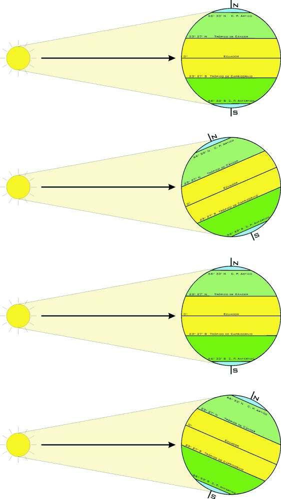 Movimiento de oscilación de la tierra. La primera imagen corresponde al Equinoccio (o «igual noche») de Primavera. Los rayos del Sol inciden de forma perpendicular al Ecuador; en todo el globo terráqueo hay día y noche, siendo ambos de igual duración. Poco a poco, la tierra se desplaza hasta alcanzar, en el plazo de 3 meses, una inclinación máxima de 23º y 27' (segunda imagen) durante el Solsticio de Verano. Los rayos de sol inciden perpendicularmente sobre esta latitud, correspondiente al Trópico de Cáncer. Es la estación cálida en el hemisferio Norte, donde el día es mucho más largo que la noche, y la fría en el Sur, donde ocurre lo contrario. Además, en las latitudes superiores a 66º 33' N (Círculo Polar Artico) es siempre de día, dando lugar al conocido «Sol de Medianoche». Por el contrario, en las situadas entre el Círculo Polar Antártico (66º 33' S) y el Polo Sur, es noche contínua. Esta situación se invierte totalmente cuando seis meses después, tras pasar por el Equinoccio de Otoño (tercera imagen, de igual comportamiento que la primera) llegamos al Solsticio de Invierno: ahora tenemos frío y noche en el Norte, y calor y día en el Sur, ya que los rayos solares se encuentran perpendiculares al Trópico de Capricornio (23º 27' S) Tres meses más tarde, estamos de nuevo en el Equinoccio de Primavera; en el plazo de un año, se ha cerrado el ciclo completo.